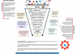 The Blog Sales Funnel